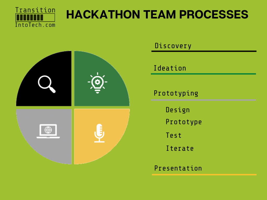 Participate in hackathons - a valuable first step to your career transition 2